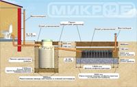 Схема стандартного монтажа септика МИКРОБ для впитывающих грунтов