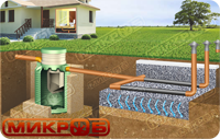 Вариант монтажа септика МИКРОБ с фильтрационным полем, через перфорированные трубы. Подходит при условии низкого уровня грунтовых вод (ниже 1 метра)