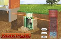 Вариант монтажа септика МИКРОБ с фильтрационным колодцем. Подходит при условии песчаной почвы и низком уровне грунтовых вод (ниже 1,5 м)