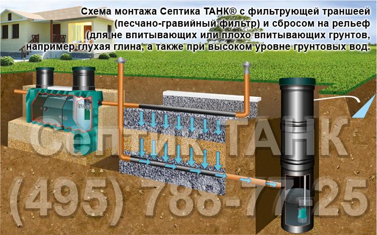 Септик танк 2.5 инструкция