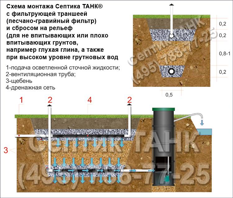 Схема монтажа септика с песчано-гравийным фильтром