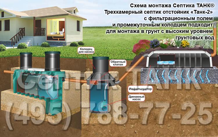 Схема монтажа септика при высоком уровне вод