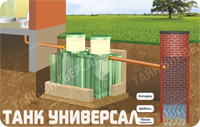 Вариант   монтажа септика Танк Универсал с фильтрационным колодцем. Подходит при условии песчаной почвы и низком уровне грунтовых вод (ниже 1,5 м)