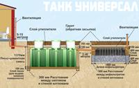Схема стандартного монтажа септика Танк Универсал для впитывающих   грунтов