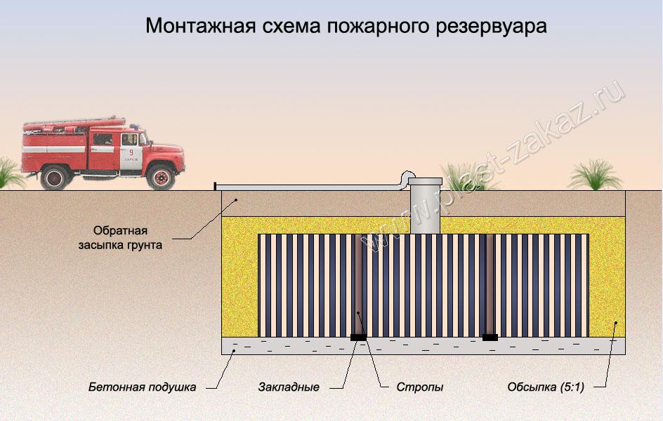 Монтаж резервуара