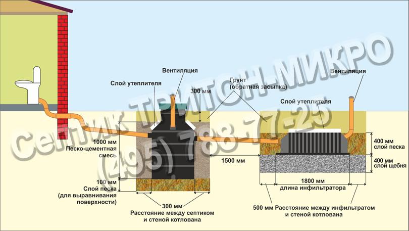 Схема монтажа септика Тритон микро.